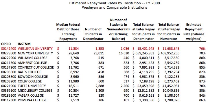 Estimated Repayment Rates by Institution -- FY 2009 Wesleyan and Comparable Institutions