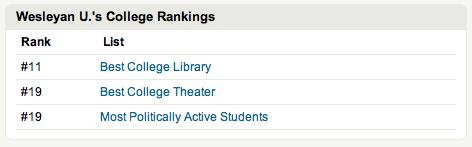 Wesleyan 2011 Princeton Review Rankings