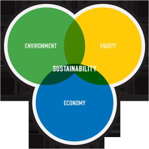 sustainability-venn-diagram-1